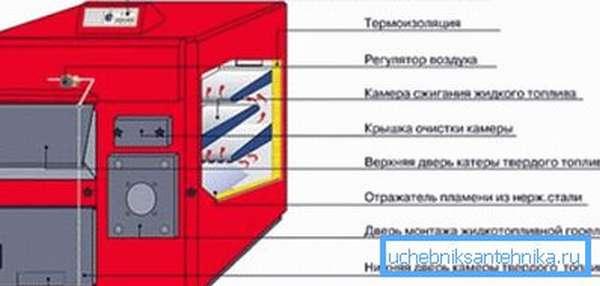 На фото – примерная схема устройства комбинированного котла