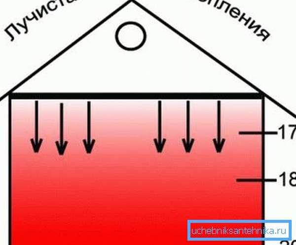 На фото – принципиальное отличие лучистого отопления от конвекционного