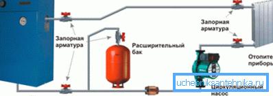 На фото – принудительная система отопления с электрокотлом