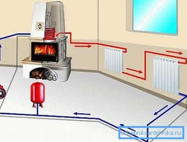 На фото – принудительная система отопления с теплообменником в печи