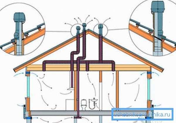 На фото работа естественной вентиляции в частном доме.