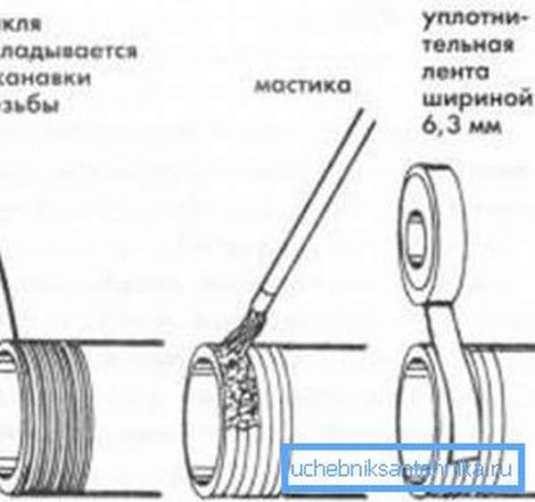 На фото – резьбовое соединение с помощью мастики, пакли и фум-ленты