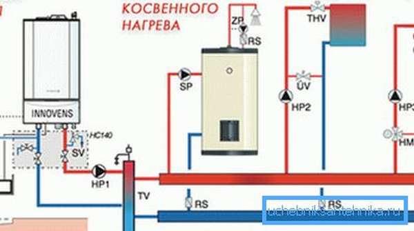 На фото - схема газового обогрева частного дома.