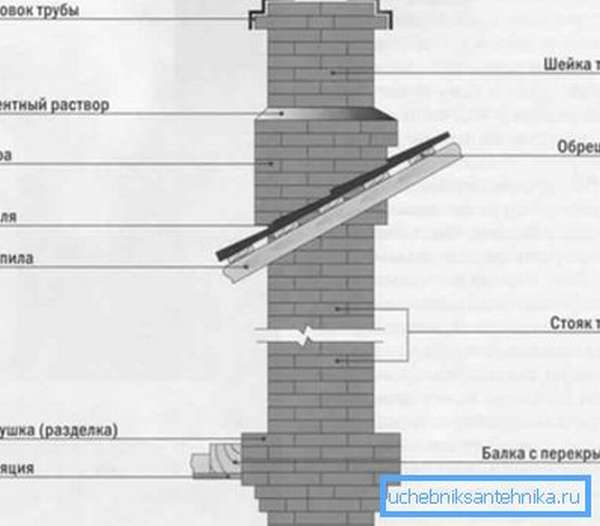 На фото - схема стандартного кирпичного дымохода