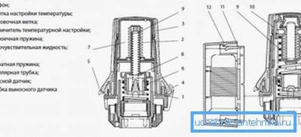 На фото – схема устройства термостата для батарей отопления