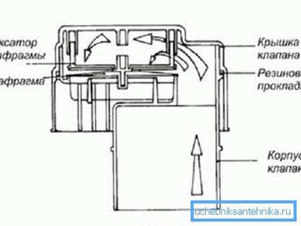На фото – схематичное изображение клапана