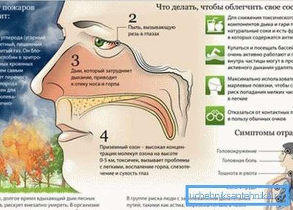На фото – симптомы отравления СО