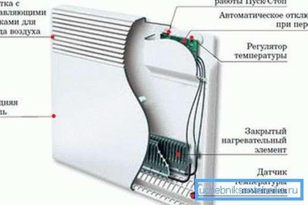 На фото – составные части электрического конвектора