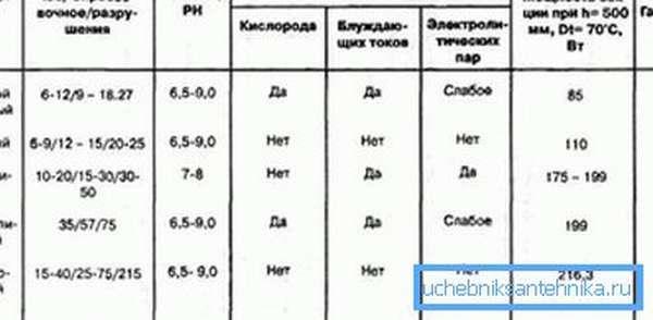На фото сравнительная таблица характеристик приборов из разных материалов.
