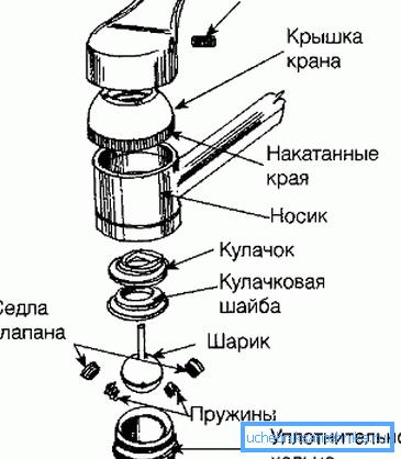 na-foto-ustrojstvo-rychazhnogo-smesitelya-s-sharikovym-regulyatorom