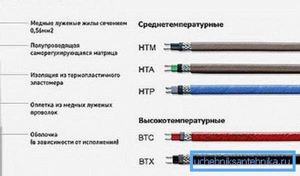 На фото: в зависимости от необходимости можно использовать либо среднетемпературные, либо высокотемпературные кабели
