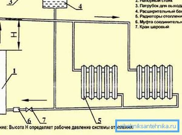 На фото – включение электробойлера в систему отопления с естественной циркуляцией