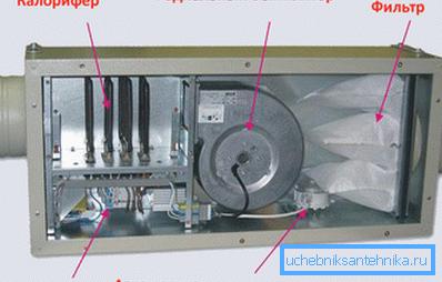 На фото – «внутренности» приточной установки