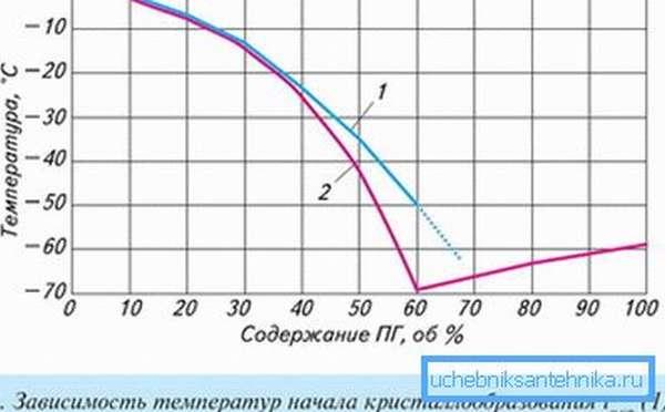 На графике показана зависимость температуры кристаллизации от содержания пропиленгликоля