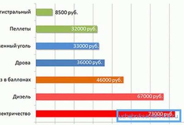 На графике – сравнение стоимости разных видов отопления