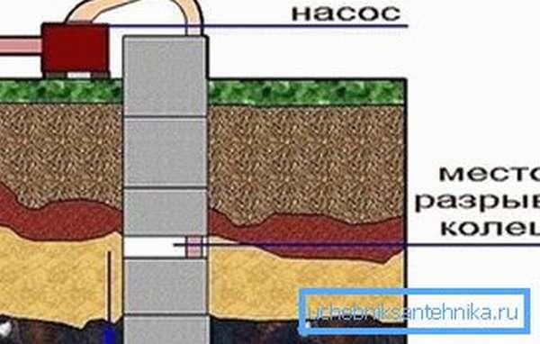 На рисунке: деформация колодезной шахты, и как следствие - утечка воды.