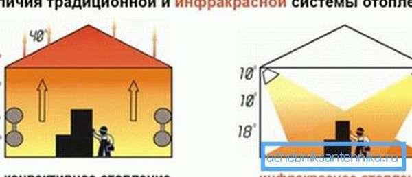На рисунке понятно изображен принцип работы инфракрасного отопления