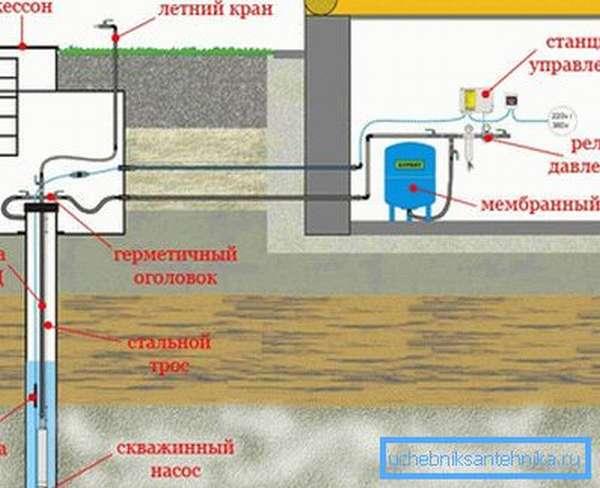 На рисунке продемонстрирована схема правильного обустройства скважины и расположение необходимого оборудования
