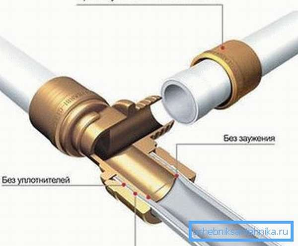 На рисунке соединение ПВХ труб с применением обжимных фитингов