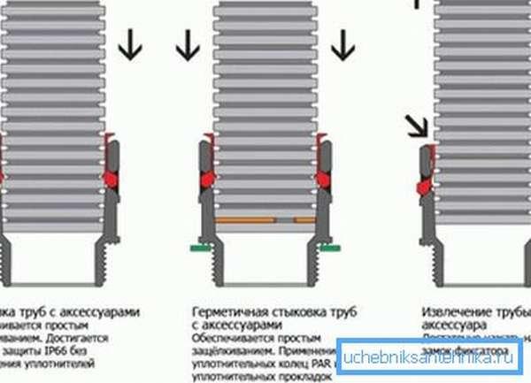 На схеме поэтапное соединение гофрированных труб