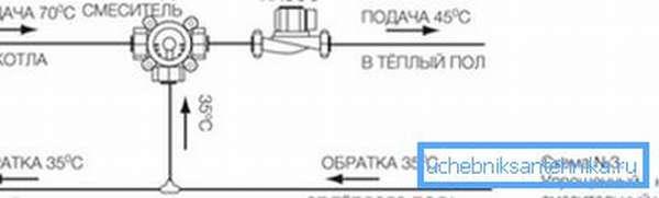 На схеме показан подмес воды из обратки в подающую трубу