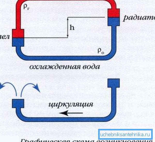 На схеме показан принцип возникновения циркуляционного напора