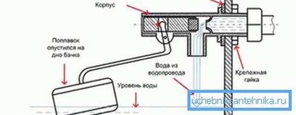 На схеме показана регулировка поступления воды