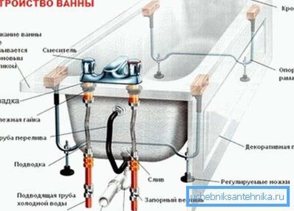 На схеме показаны основные узлы для демонтажа ванны