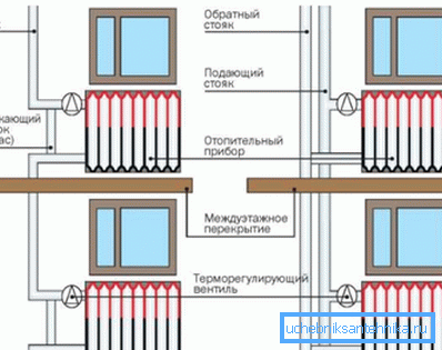 На схеме – установка терморегулятора
