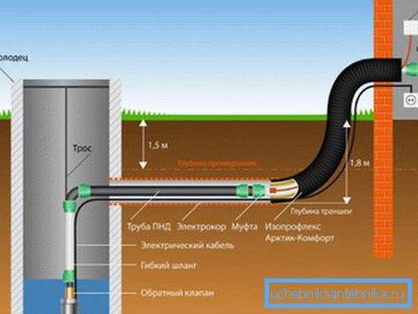 На схеме: ввод воды в дом из колодца и используемые материалы.