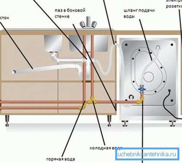 Наглядная схема подключения посудомоечной машины к водопроводу