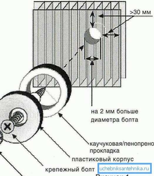 Наглядно показан процесс крепления панелей.