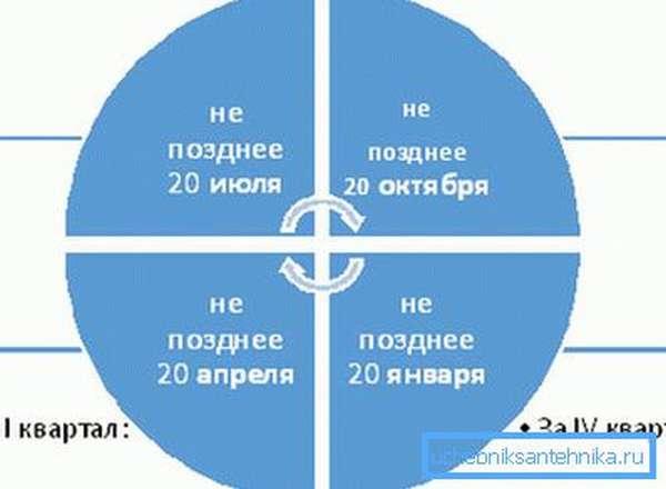 Наглядный график, по которому платится налог на воду из скважины