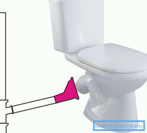Наличие унитаза накладывает определенные требования на пропускную мощность всей системы, особенно на диаметр канализационного стояка