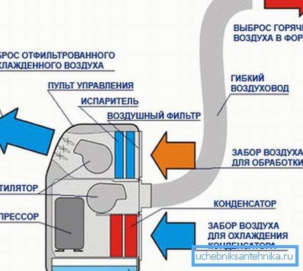 Напольная сплит-система