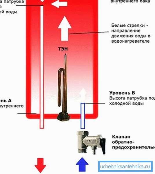 Наполнение и слив водонагревателя