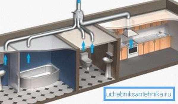 Направление движения отработанного воздуха через вытяжные решетки