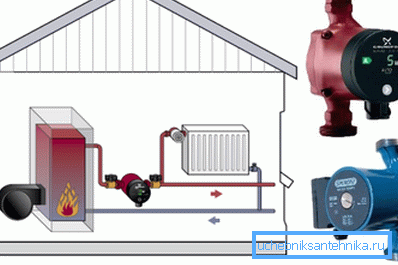 Насос для системы обогрева позволяет обеспечить интенсивную циркуляцию теплоносителя в трубах и радиаторах
