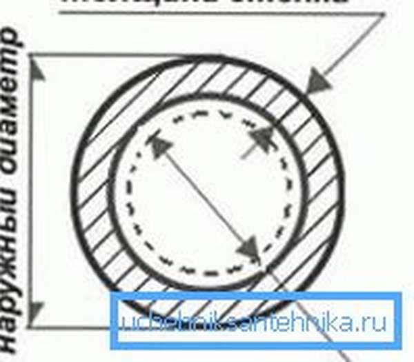 Не путайте условный проход с наружным диаметром. Это эфемерное значение обычно близко к диаметру внутреннему, но не всегда равно ему.
