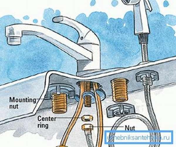 Некоторые изделия требует совершенного иного подхода к процессу монтажа, поскольку они имеют особую конструкцию