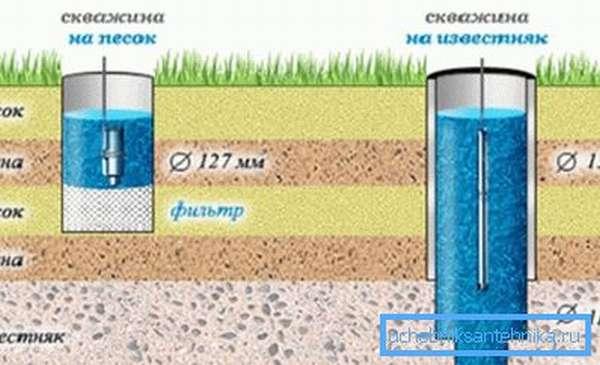 Несоответствие данной схеме может привести к высыханию скважины.