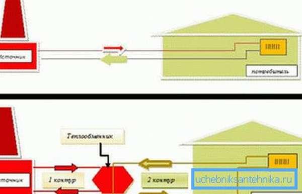 Независимая и зависимая система отоплениядля дома