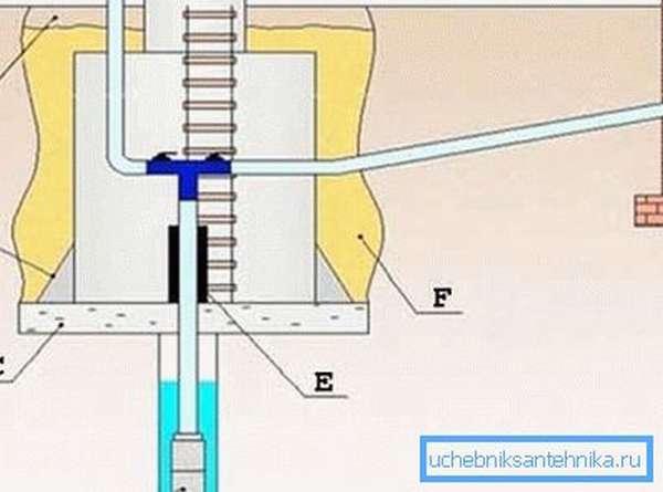 Оборудование для водоснабжения из скважины включает в себя и оборудование для монтажа кессонной камеры (см. описание в тексте)