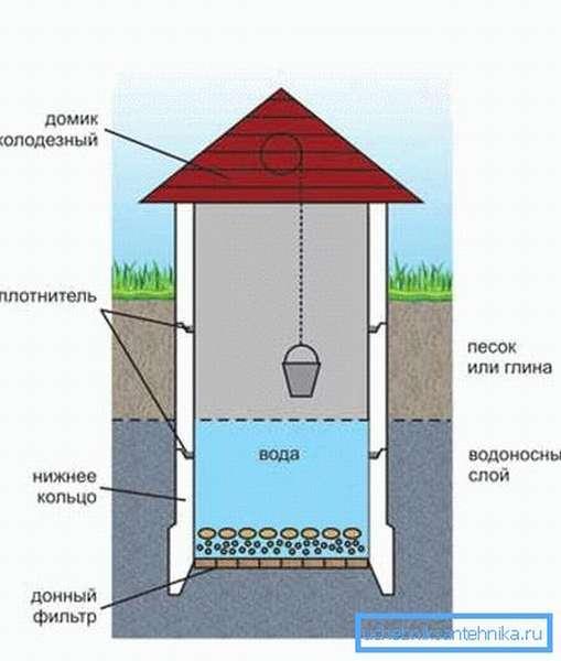 Обратите самое пристальное внимание на организацию дна колодца – в этом отношении инструкция по получению воды высокого качества очень строга (см. описание в тексте)