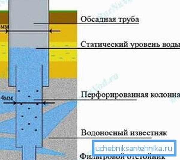 Образец конструкции артезианской скважины.