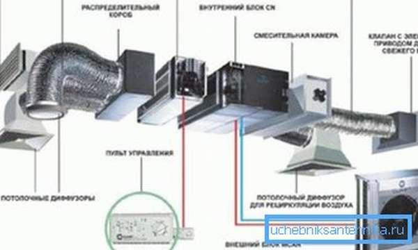 Общая схема вентиляционной системы.