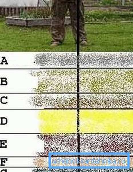 Обязательно проведите также исследование грунта, чтобы знать, с чем придётся столкнуться (рисунок «В»)