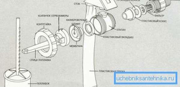 Обычно к таким изделиям прилагается чертеж с указанием полной сборки всех деталей, который можно использовать при монтаже