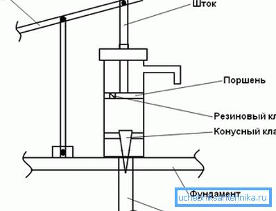 Один из вариантов монтажа оборудования – корпус и опора рычага прикрепляются к основанию из бетона