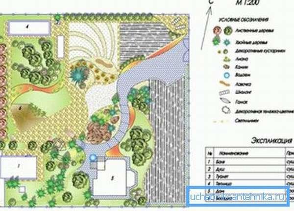 Один из вариантов планировки дачного участка